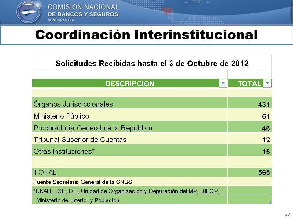 20 Coordinación Interinstitucional MARCO INTERNACIONAL