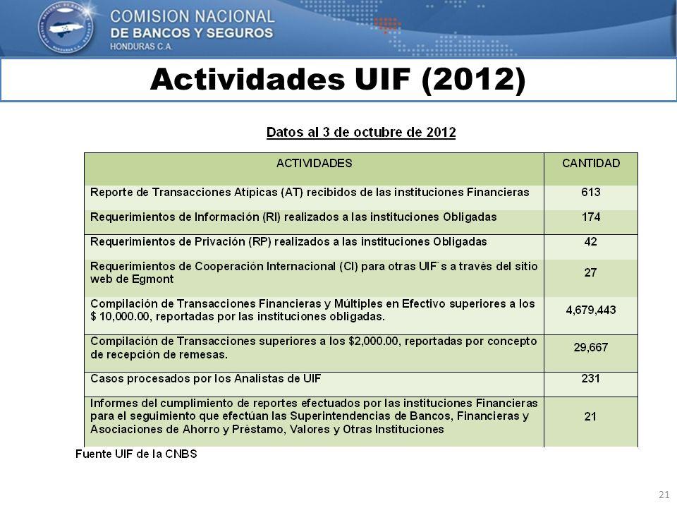 21 Actividades UIF (2012) MARCO INTERNACIONAL