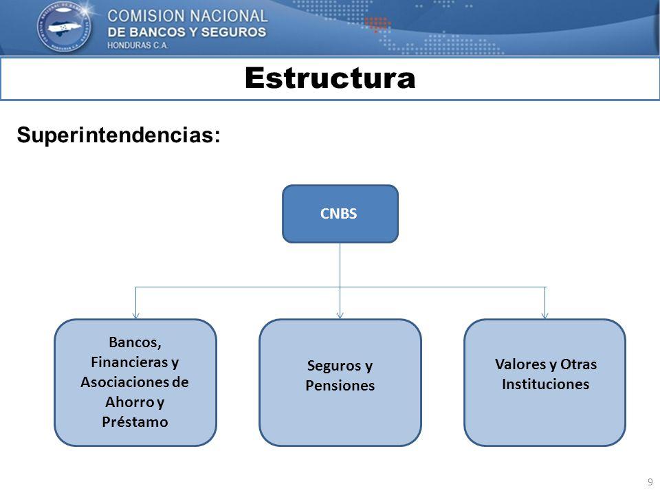 9 Estructura MARCO INTERNACIONAL Superintendencias: CNBS Bancos, Financieras y Asociaciones de Ahorro y Préstamo Seguros y Pensiones Valores y Otras I