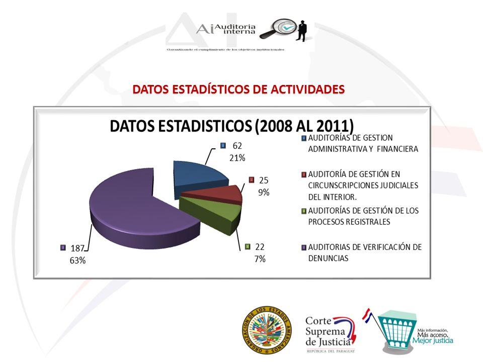 DATOS ESTADÍSTICOS DE ACTIVIDADES