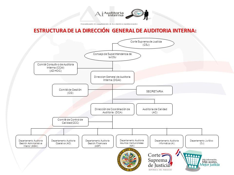 ESTRUCTURA DE LA DIRECCIÓN GENERAL DE AUDITORIA INTERNA: Corte Suprema de Justicia (CSJ) Consejo de Superintendencia de la CSJ Direccion General de Au