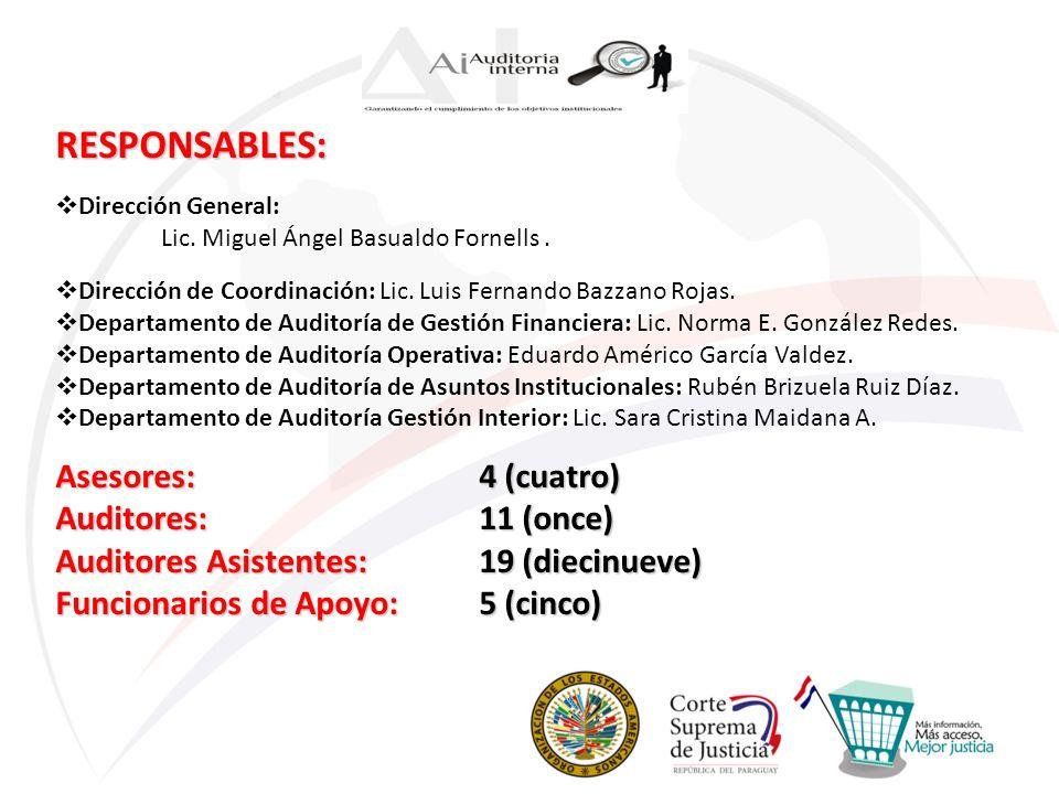 RESPONSABLES: Dirección General: Lic. Miguel Ángel Basualdo Fornells. Dirección de Coordinación: Lic. Luis Fernando Bazzano Rojas. Departamento de Aud