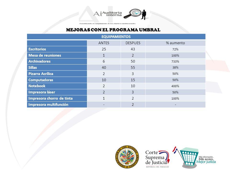 Modelo Estándar de Control Interno (MECIP) Por Resolución N° 2635 de la Corte Suprema de Justicia de fecha 02/08/2010, se declara de interés Institucional la aplicación del Modelo Estándar de Control Interno para las Entidades Públicas del Paraguay (MECIP).