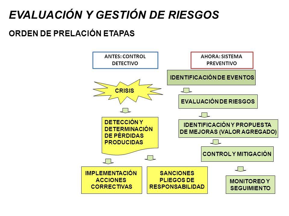 EVALUACIÓN Y GESTIÓN DE RIESGOS CRISIS DETECCIÓN Y DETERMINACIÓN DE PÉRDIDAS PRODUCIDAS ANTES: CONTROL DETECTIVO IMPLEMENTACIÓN ACCIONES CORRECTIVAS A