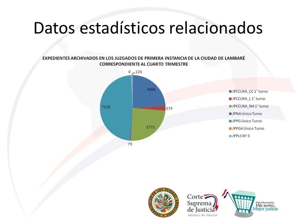 Datos estadísticos relacionados