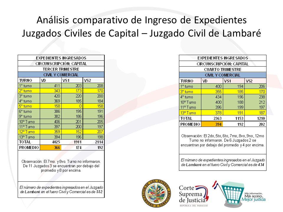 Análisis comparativo de Ingreso de Expedientes Juzgados Civiles de Capital – Juzgado Civil de Lambaré