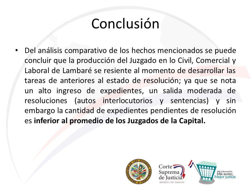 Conclusión Del análisis comparativo de los hechos mencionados se puede concluir que la producción del Juzgado en lo Civil, Comercial y Laboral de Lamb