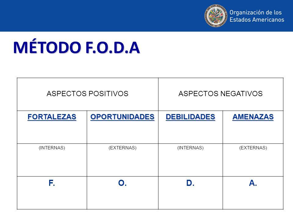 MÉTODO F.O.D.A ASPECTOS POSITIVOSASPECTOS NEGATIVOS FORTALEZASOPORTUNIDADESDEBILIDADESAMENAZAS (INTERNAS)(EXTERNAS)(INTERNAS)(EXTERNAS) F.O.D.A.