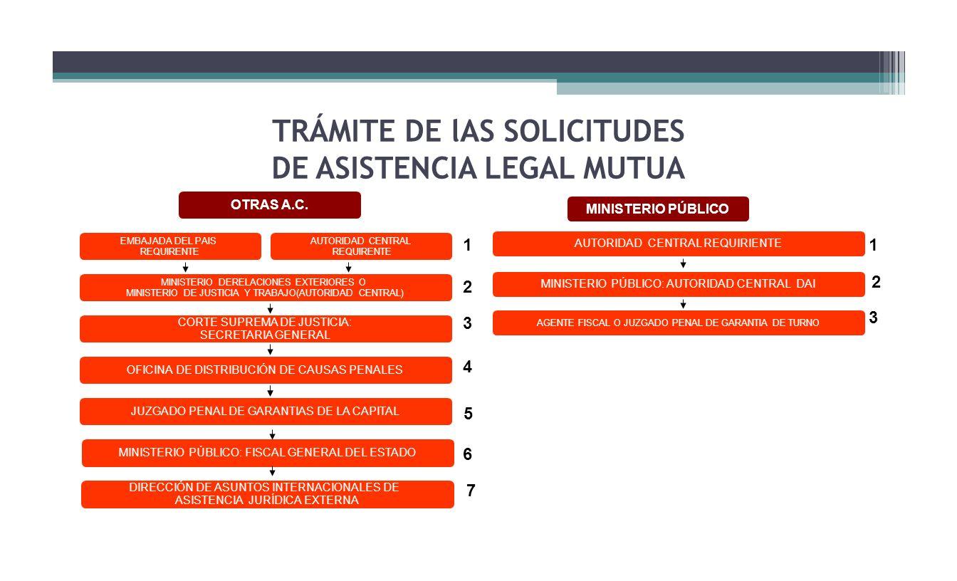 TRÁMITE DE lAS SOLICITUDES DE ASISTENCIA LEGAL MUTUA MINISTERIO DERELACIONES EXTERIORES O MINISTERIO DE JUSTICIA Y TRABAJO(AUTORIDAD CENTRAL) EMBAJADA