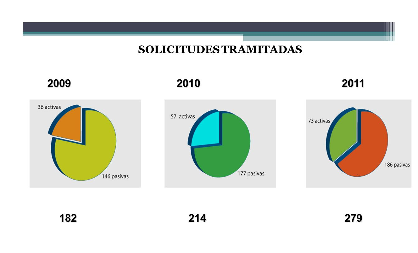 SOLICITUDES TRAMITADAS 2009 2010 2011 2009 2010 2011 182 214 279 182 214 279