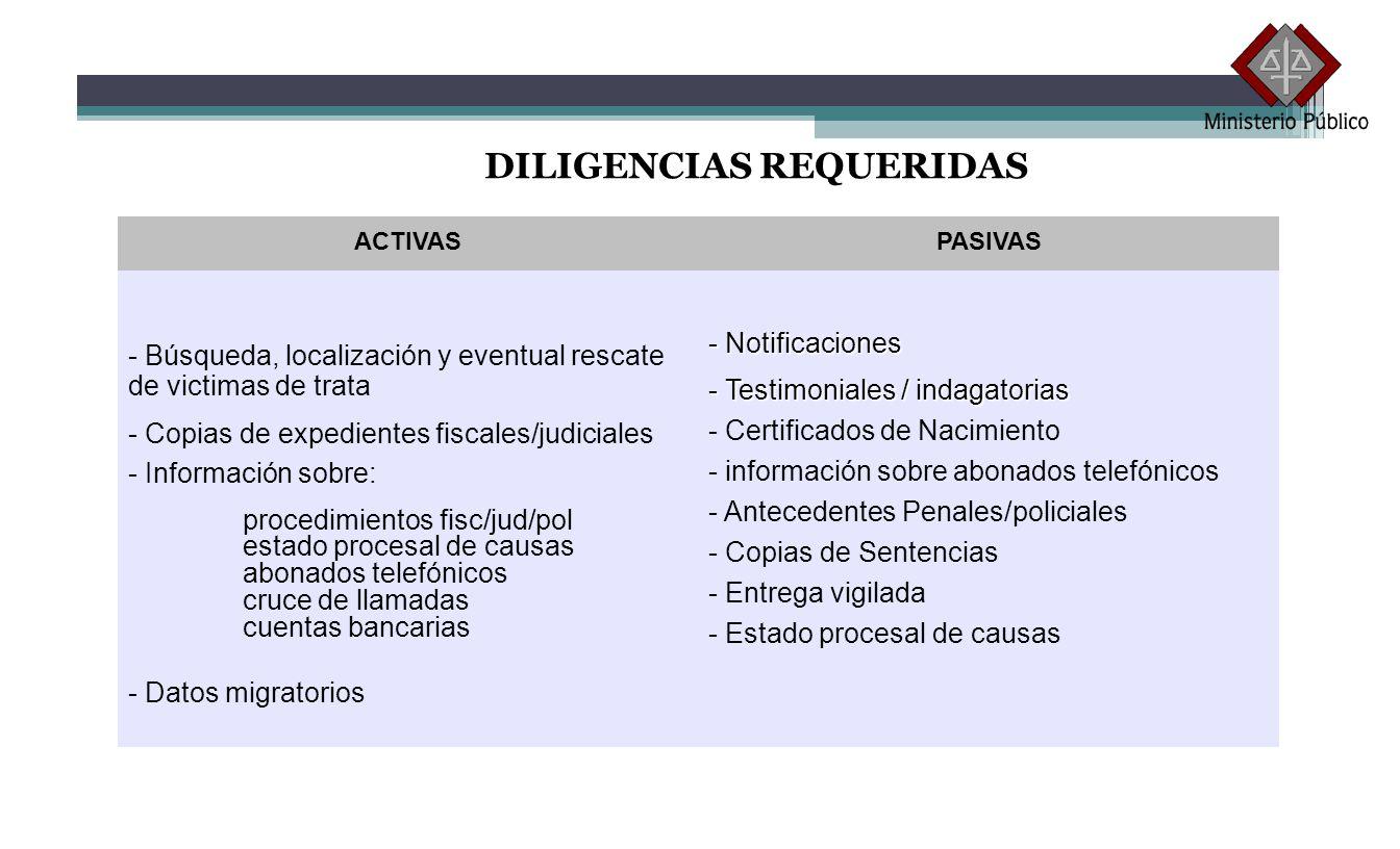 DILIGENCIAS REQUERIDAS ACTIVASPASIVAS - Búsqueda, localización y eventual rescate de victimas de trata - Copias de expedientes fiscales/judiciales - I
