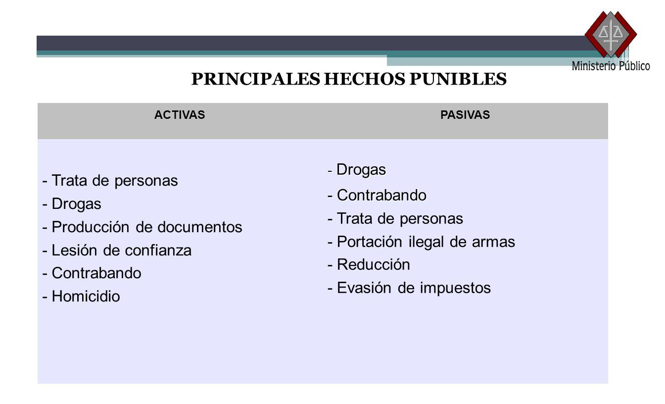 PRINCIPALES HECHOS PUNIBLES ACTIVASPASIVAS - Trata de personas - Drogas - Producción de documentos - Lesión de confianza - Contrabando - Homicidio - D