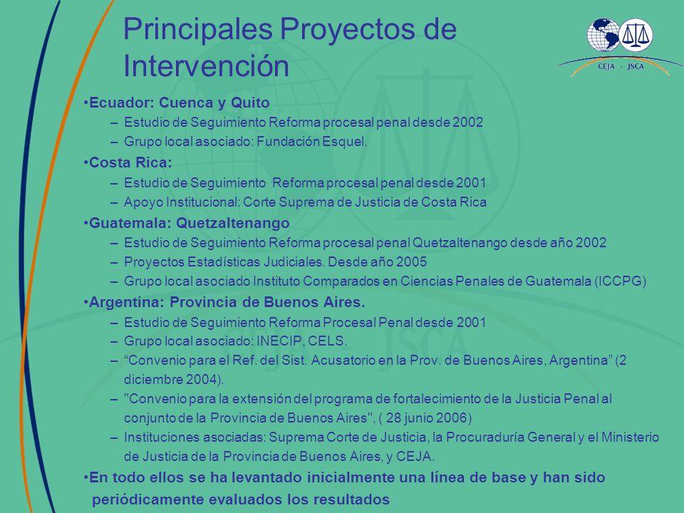 Principales Proyectos de Intervención Ecuador: Cuenca y Quito –Estudio de Seguimiento Reforma procesal penal desde 2002 –Grupo local asociado: Fundaci