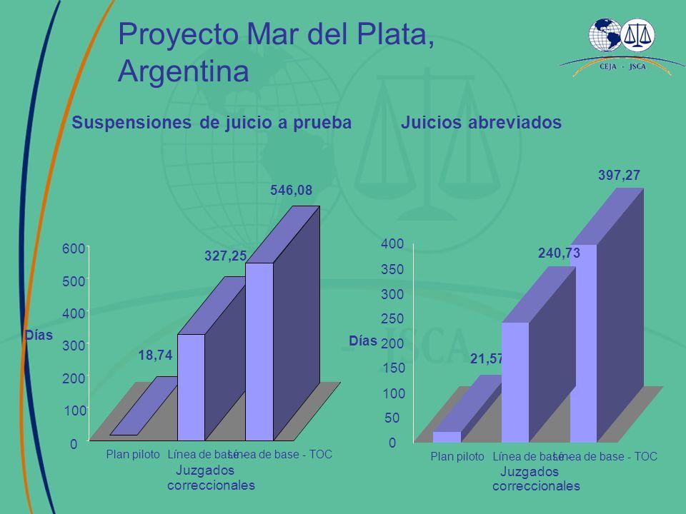 Proyecto Mar del Plata, Argentina 18,74 327,25 546,08 0 100 200 300 400 500 600 Días Plan pilotoLínea de base - Juzgados correccionales Línea de base