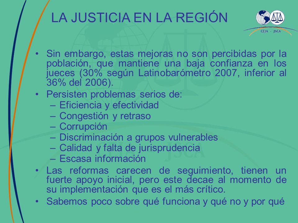 Sin embargo, estas mejoras no son percibidas por la población, que mantiene una baja confianza en los jueces (30% según Latinobarómetro 2007, inferior