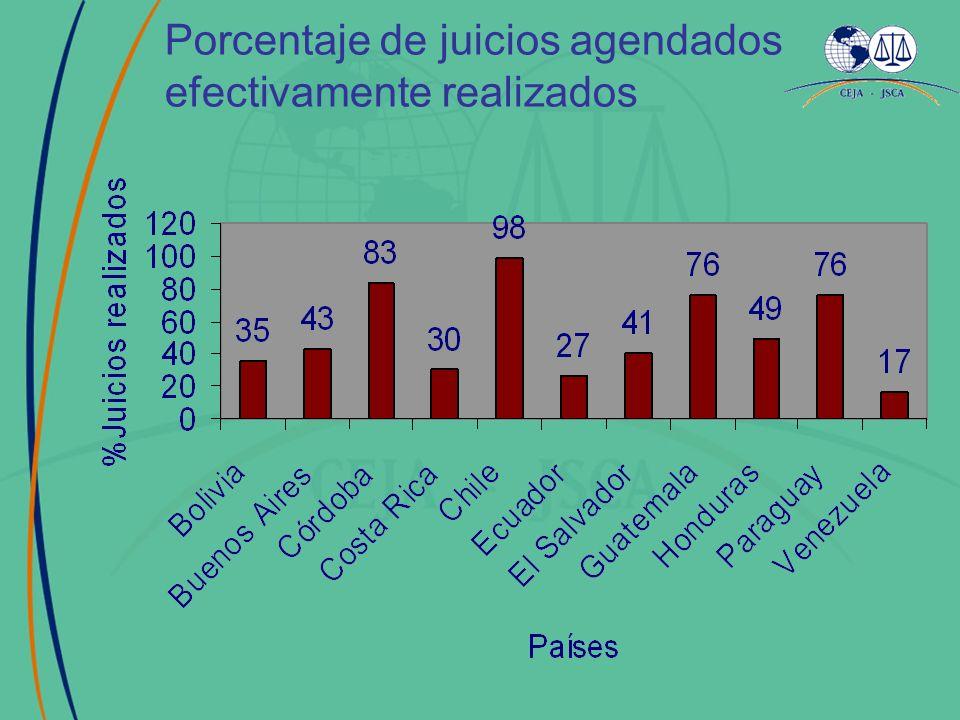 Porcentaje de juicios agendados efectivamente realizados