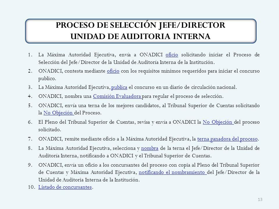 PROCESO DE SELECCIÓN JEFE/DIRECTOR UNIDAD DE AUDITORIA INTERNA 1.La Máxima Autoridad Ejecutiva, envía a ONADICI oficio solicitando iniciar el Proceso