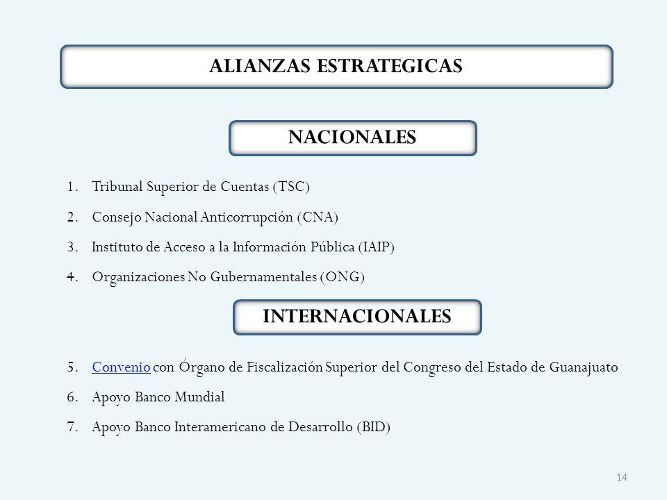 ALIANZAS ESTRATEGICAS 1.Tribunal Superior de Cuentas (TSC) 2.Consejo Nacional Anticorrupción (CNA) 3.Instituto de Acceso a la Información Pública (IAIP) 4.Organizaciones No Gubernamentales (ONG) 5.Convenio con Órgano de Fiscalización Superior del Congreso del Estado de GuanajuatoConvenio 6.Apoyo Banco Mundial 7.Apoyo Banco Interamericano de Desarrollo (BID) 14 NACIONALES INTERNACIONALES
