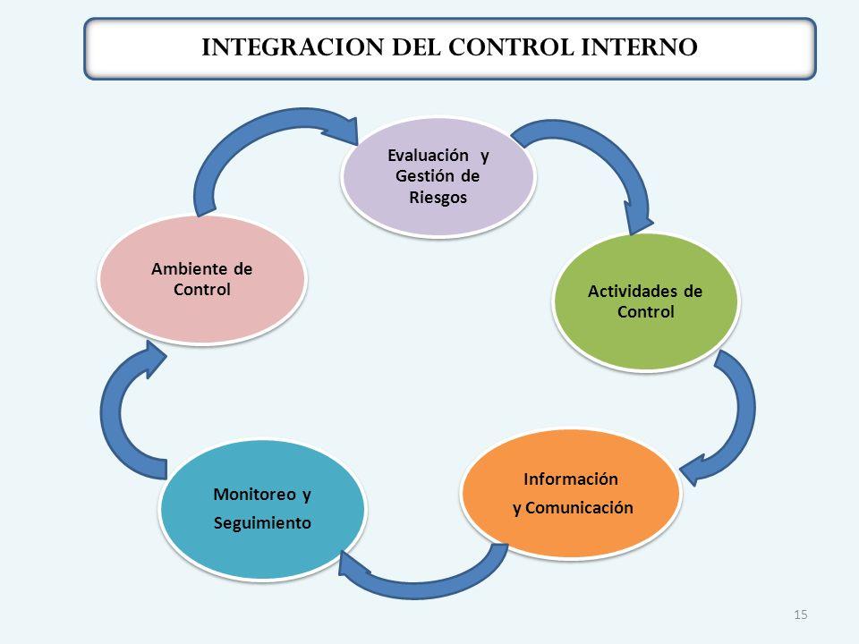 15 Evaluación y Gestión de Riesgos Actividades de Control Información y Comunicación Monitoreo y Seguimiento Ambiente de Control INTEGRACION DEL CONTROL INTERNO