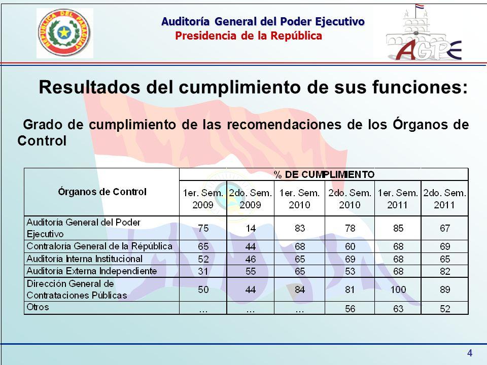 4 Auditoría General del Poder Ejecutivo Presidencia de la República Resultados del cumplimiento de sus funciones: Grado de cumplimiento de las recomen