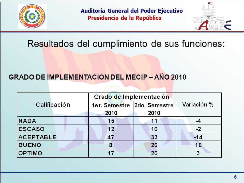 7 Auditoría General del Poder Ejecutivo Presidencia de la República GRADO DE IMPLEMENTACION DEL MECIP – AÑO 2011 Resultados del cumplimiento de sus funciones: