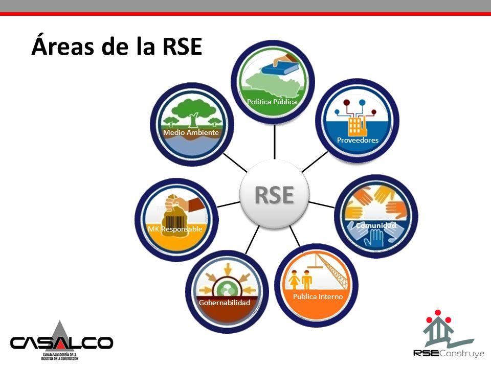 RSE Política Pública Medio Ambiente ComunidadesPúblico InternoGobernabilidad Mercadeo (Clientes, Consumidores) Proveedores Áreas de la RSE Gobernabili
