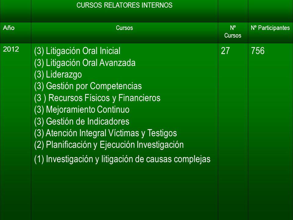 CURSOS RELATORES INTERNOS Año CursosNº Cursos Nº Participantes 2012 (3) Litigación Oral Inicial (3) Litigación Oral Avanzada (3) Liderazgo (3) Gestión