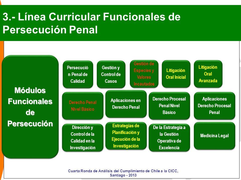 Módulos Funcionales de Persecución Persecució n Penal de Calidad 3.- Línea Curricular Funcionales de Persecución Penal Derecho Procesal Penal Nivel Bá
