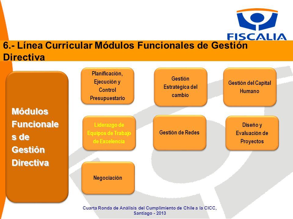 Módulos Funcionale s de Gestión Directiva Liderazgo de Equipos de Trabajo de Excelencia 6.- Línea Curricular Módulos Funcionales de Gestión Directiva