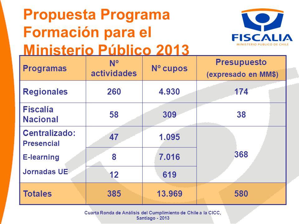 Propuesta Programa Formación para el Ministerio Público 2013 Programas Nº actividades Nº cupos Presupuesto (expresado en MM$) Regionales2604.930174 Fi
