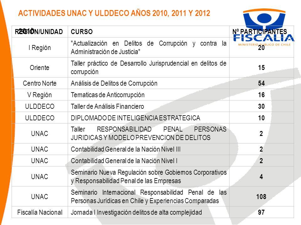 ACTIVIDADES UNAC Y ULDDECO AÑOS 2010, 2011 Y 2012 2010 REGIÓN/UNIDADCURSONº PARTICIPANTES I Región