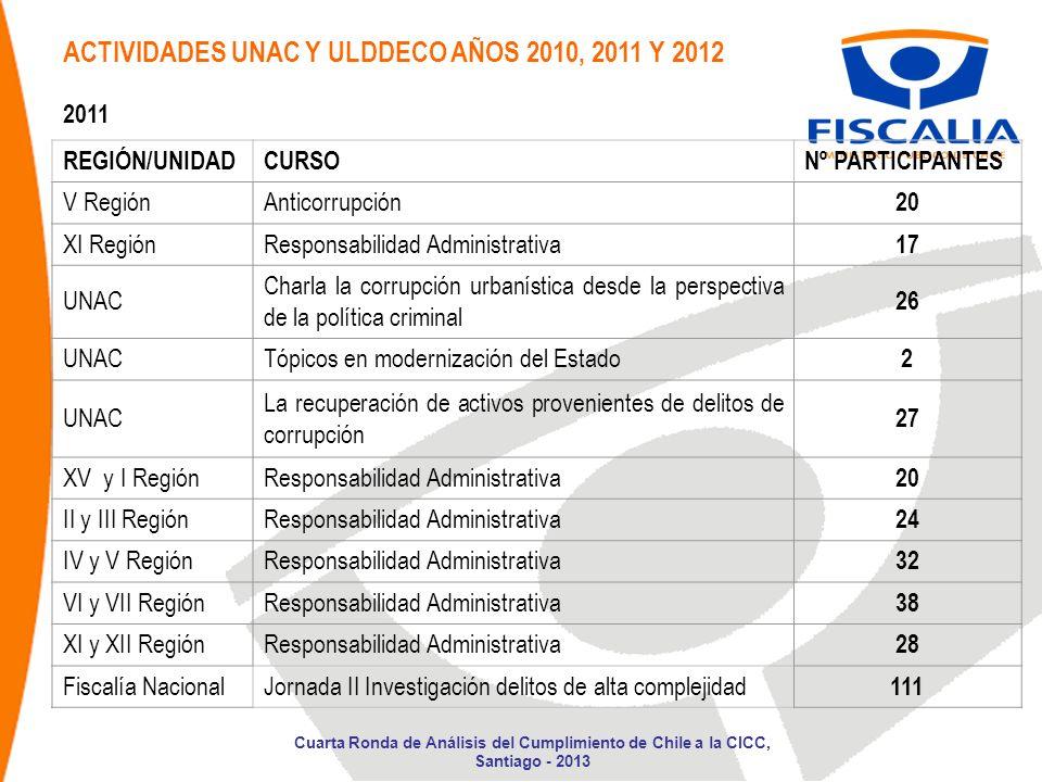 ACTIVIDADES UNAC Y ULDDECO AÑOS 2010, 2011 Y 2012 2011 REGIÓN/UNIDADCURSONº PARTICIPANTES V RegiónAnticorrupción 20 XI RegiónResponsabilidad Administr