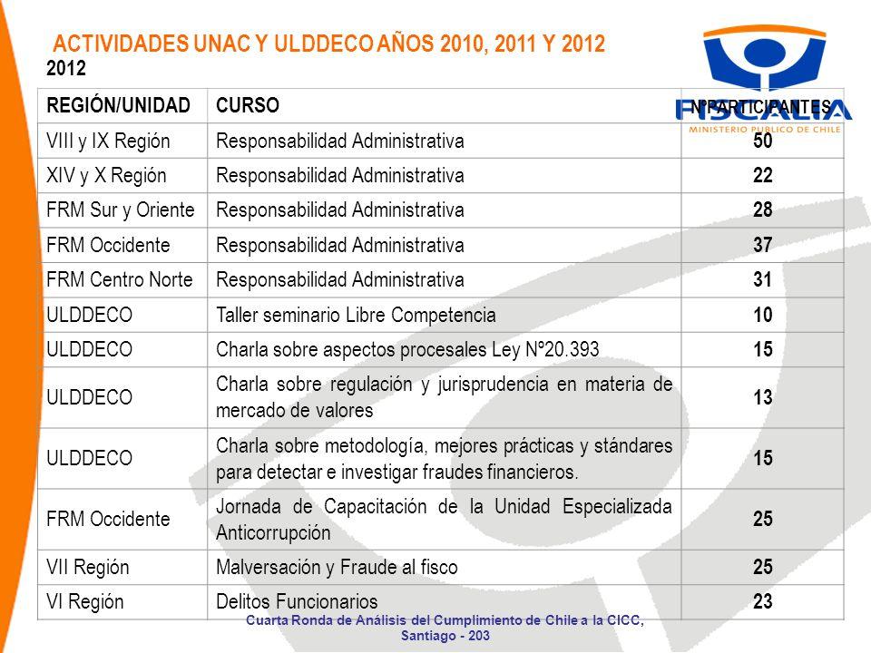 ACTIVIDADES UNAC Y ULDDECO AÑOS 2010, 2011 Y 2012 2012 REGIÓN/UNIDADCURSO NºPARTICIPANTES VIII y IX RegiónResponsabilidad Administrativa 50 XIV y X Re
