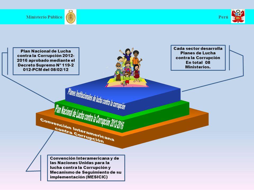 Ministerio Público Perú Enfoques e impactos Enfoques e impactos / Tipos de corrupción CombatePrevención Medición y Registro Impacto Central Gran corrupción - Unidades de investigación especializadas (Fiscalías y Juzgados) - Medidas administrativas y financieras.