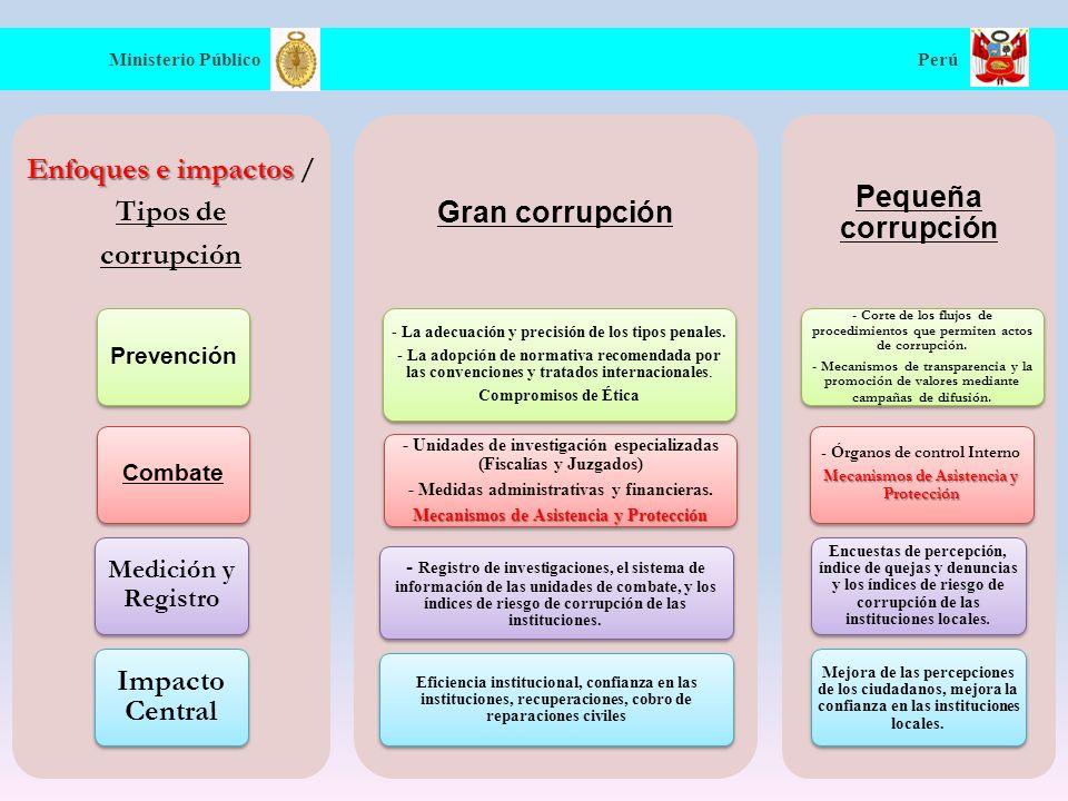 Ministerio Público Perú Acciones CONFIEP* propicia entre sus agremiados, la adopción de Códigos de Ética.