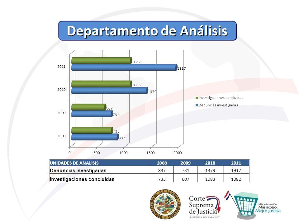 Departamento de Análisis Departamento de Análisis UNIDADES DE ANALISIS2008200920102011 Denuncias investigadas 83773113791917 Investigaciones concluida