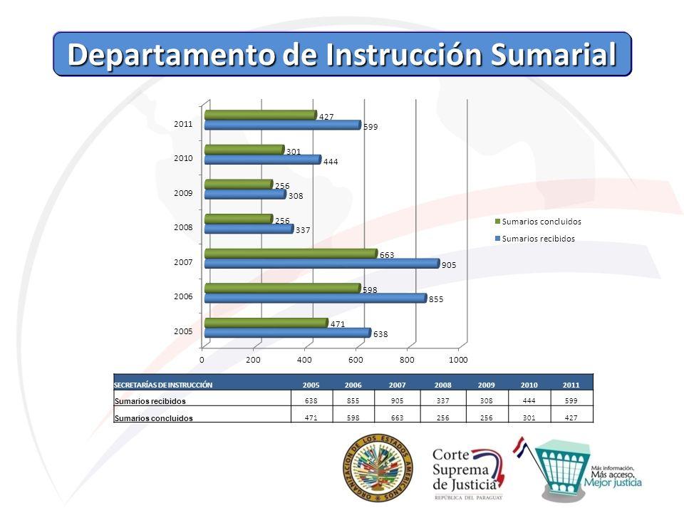 Departamento de Instrucción Sumarial Departamento de Instrucción Sumarial SECRETARÍAS DE INSTRUCCIÓN2005200620072008200920102011 Sumarios recibidos 63