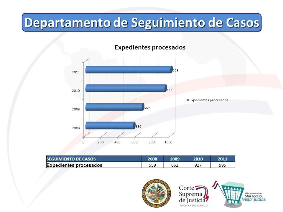 Departamento de Seguimiento de Casos Departamento de Seguimiento de Casos SEGUIMIENTO DE CASOS2008200920102011 Expedientes procesados 559662927995