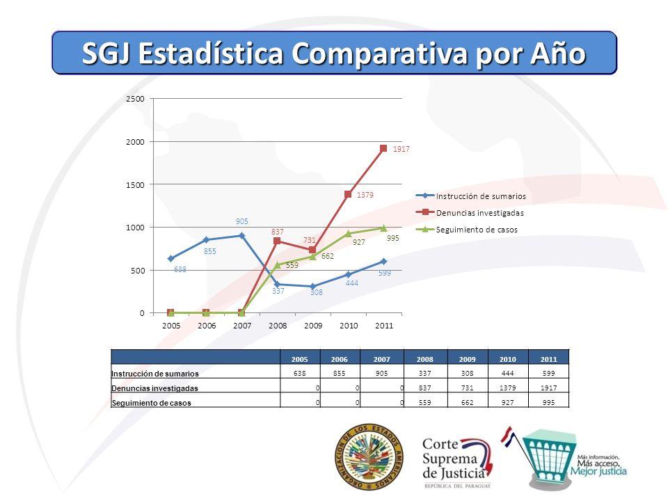 SGJ Estadística Comparativa por Año SGJ Estadística Comparativa por Año 2005200620072008200920102011 Instrucción de sumarios 638855905337308444599 Den