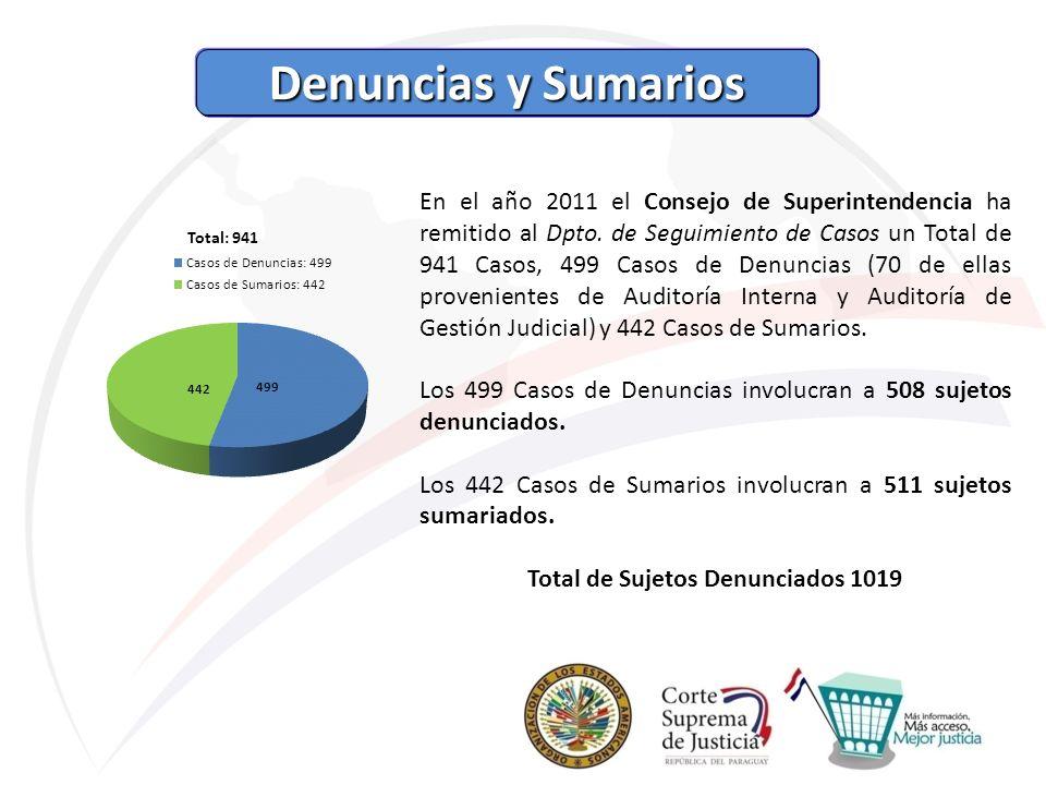 Denuncias y Sumarios Denuncias y Sumarios En el año 2011 el Consejo de Superintendencia ha remitido al Dpto. de Seguimiento de Casos un Total de 941 C