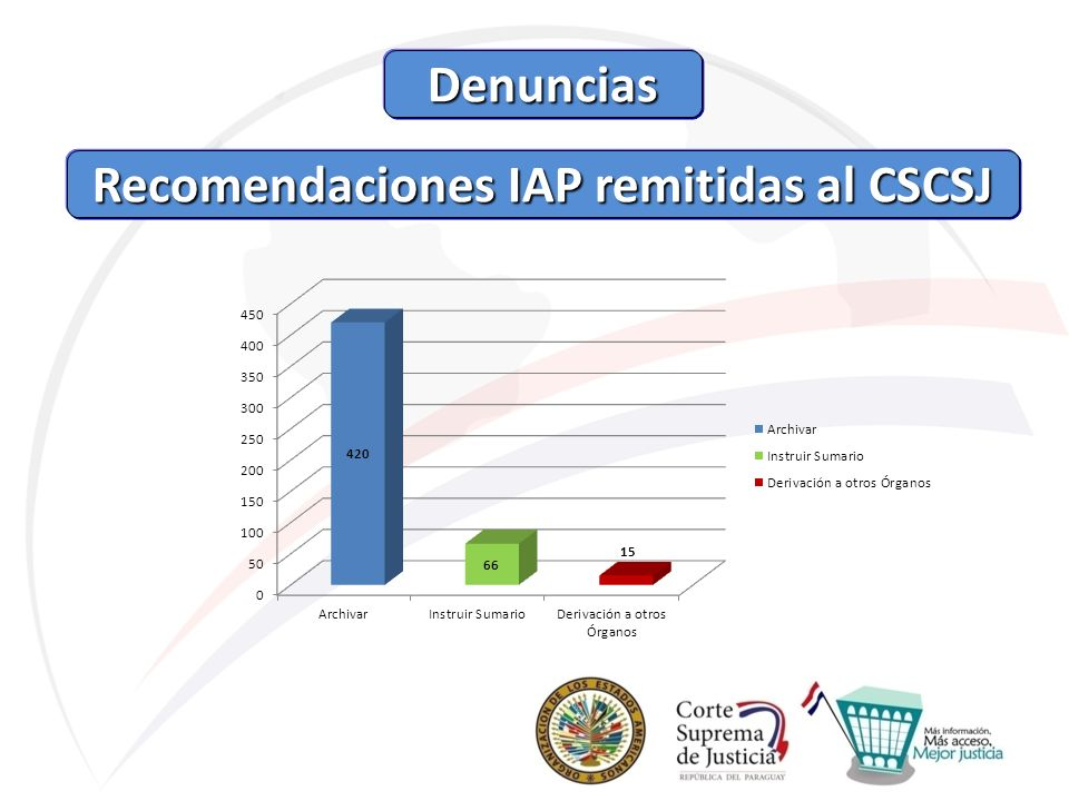 Recomendaciones IAP remitidas al CSCSJ Recomendaciones IAP remitidas al CSCSJ Denuncias