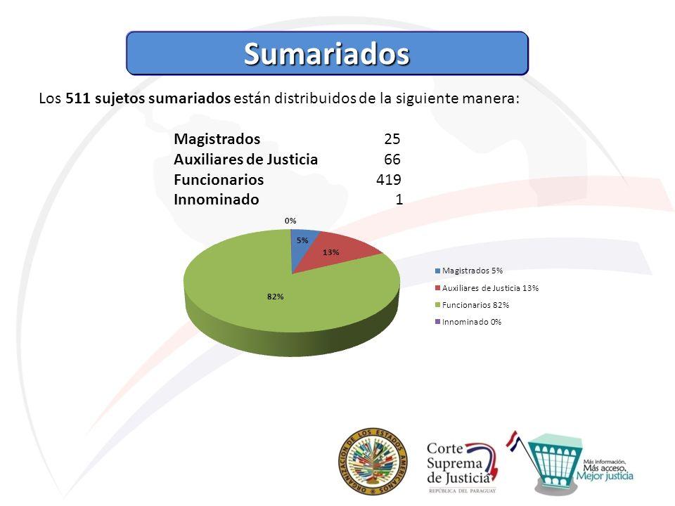 Sumariados Los 511 sujetos sumariados están distribuidos de la siguiente manera: Magistrados 25 Auxiliares de Justicia 66 Funcionarios419 Innominado 1