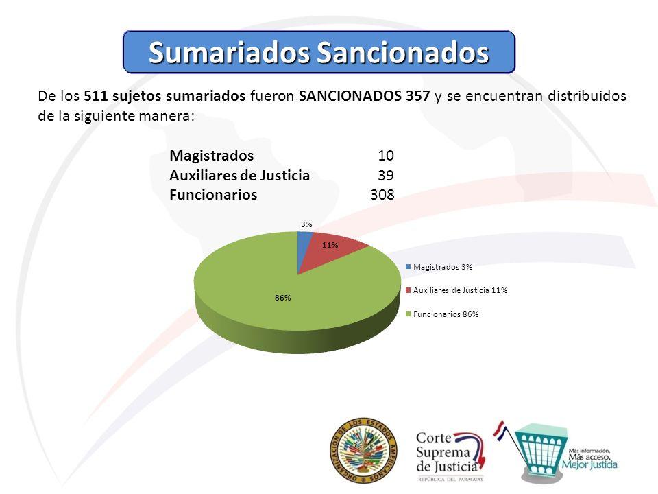 Sumariados Sancionados Sumariados Sancionados De los 511 sujetos sumariados fueron SANCIONADOS 357 y se encuentran distribuidos de la siguiente manera