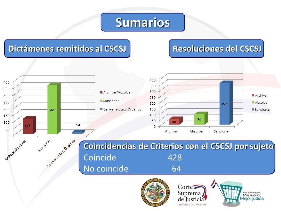 Dictámenes remitidos al CSCSJ Dictámenes remitidos al CSCSJ Resoluciones del CSCSJ Resoluciones del CSCSJ Coincidencias de Criterios con el CSCSJ por