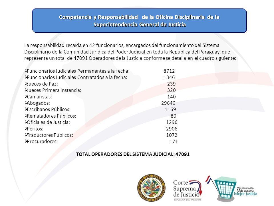 Competencia y Responsabilidad de la Oficina Disciplinaria de la Competencia y Responsabilidad de la Oficina Disciplinaria de la Superintendencia Gener