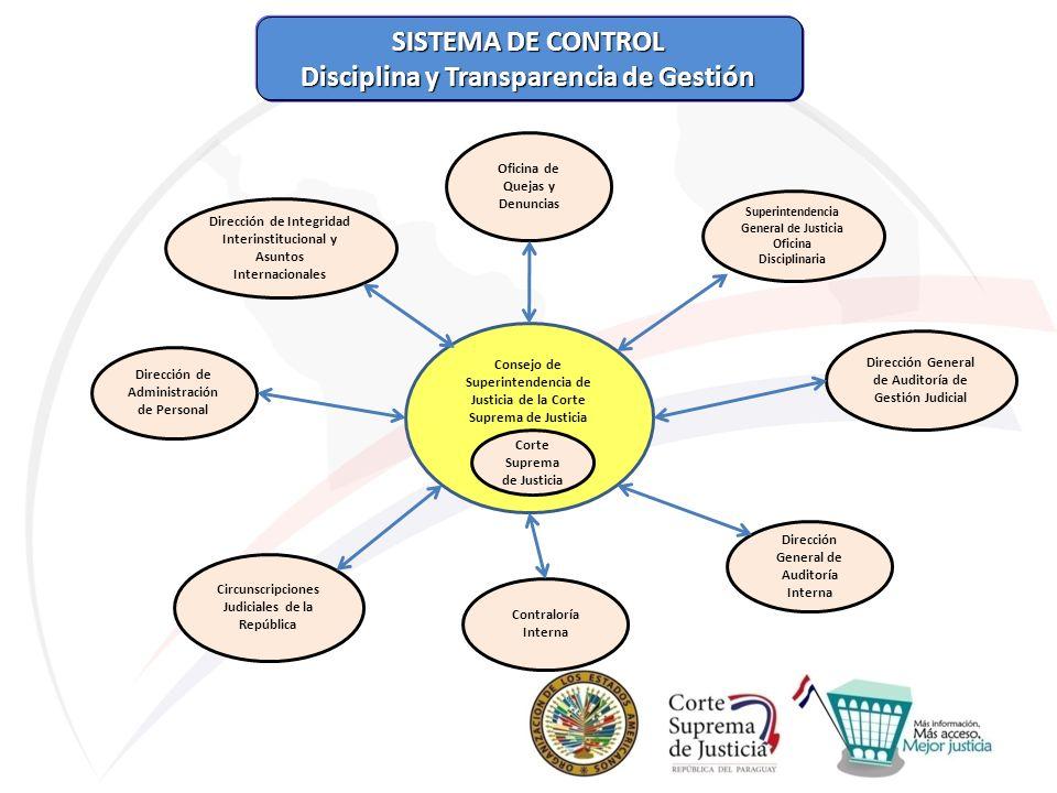 SISTEMA DE CONTROL SISTEMA DE CONTROL Disciplina y Transparencia de Gestión Disciplina y Transparencia de Gestión Superintendencia General de Justicia