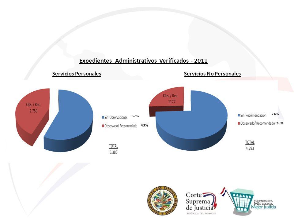 Servicios PersonalesServicios No Personales Expedientes Administrativos Verificados - 2011 57% 43% 74% 26%
