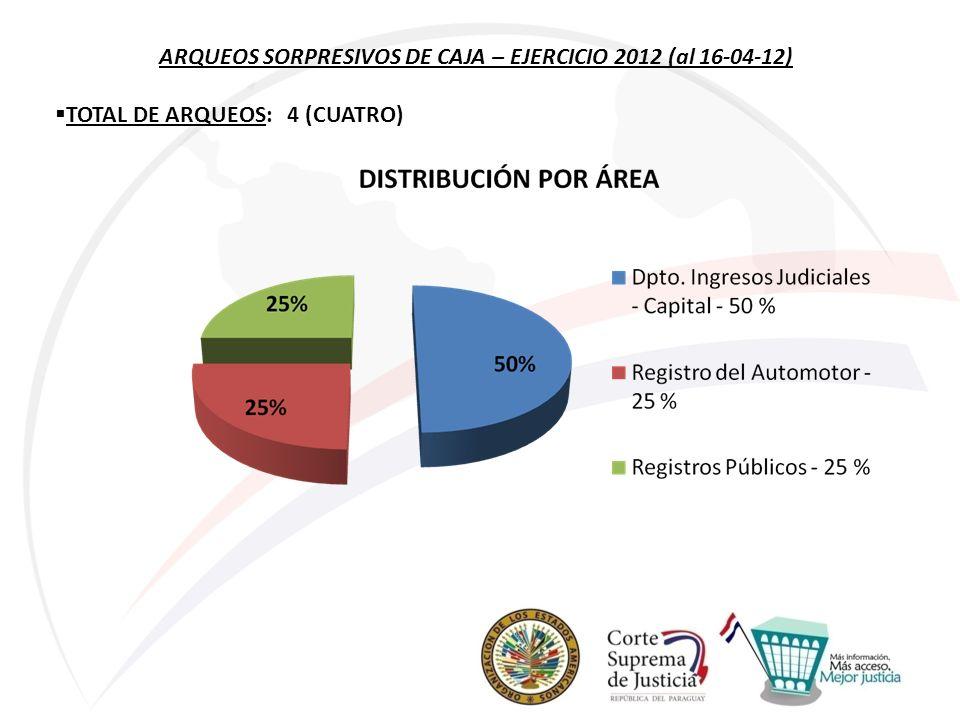 ARQUEOS SORPRESIVOS DE CAJA – EJERCICIO 2012 (al 16-04-12) TOTAL DE ARQUEOS: 4 (CUATRO)