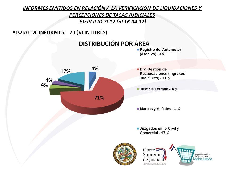 INFORMES EMITIDOS EN RELACIÓN A LA VERIFICACIÓN DE LIQUIDACIONES Y PERCEPCIONES DE TASAS JUDICIALES EJERCICIO 2012 (al 16-04-12) TOTAL DE INFORMES: 23