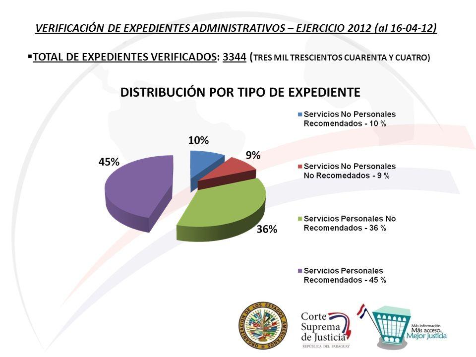 VERIFICACIÓN DE EXPEDIENTES ADMINISTRATIVOS – EJERCICIO 2012 (al 16-04-12) TOTAL DE EXPEDIENTES VERIFICADOS: 3344 ( TRES MIL TRESCIENTOS CUARENTA Y CU